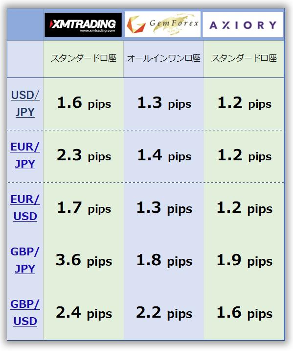 FX スプレッド 比較