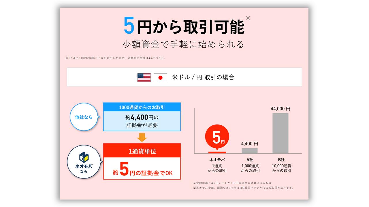 ネオモバ 5円 取引
